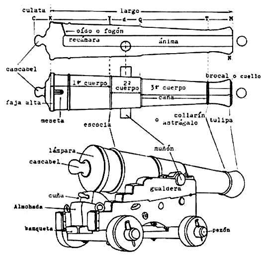 Partes de un cañón - copia